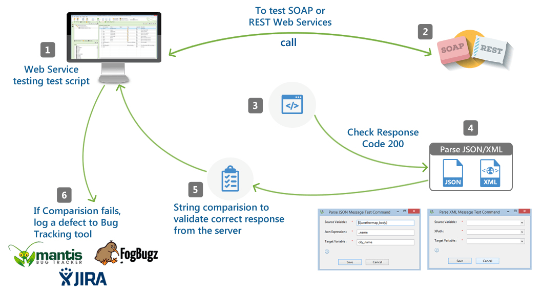 Codeless Web Services Testing Automation Tool | TestingWhiz