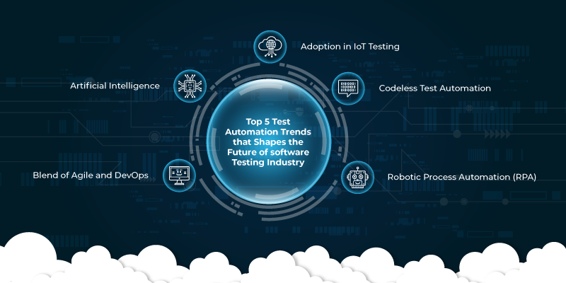 Top 5 Test Automation Trends that Shapes the Future of Software Testing Industry in 2019