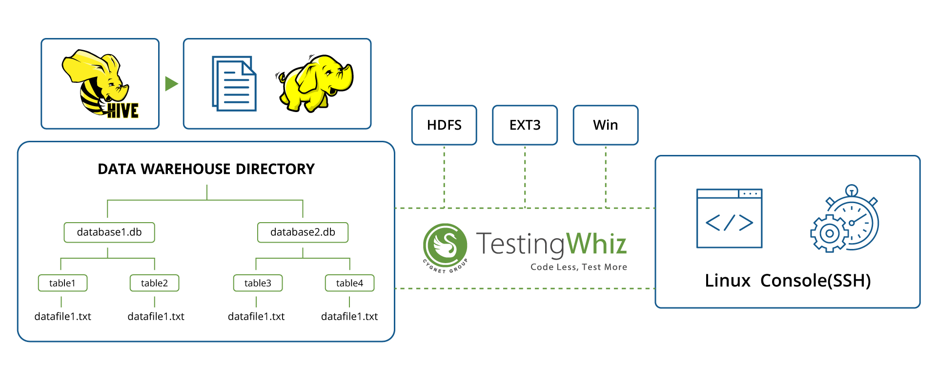 Working of Automated Big Data Testing