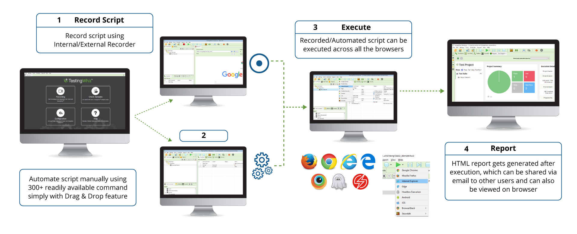Working of cross browser testing