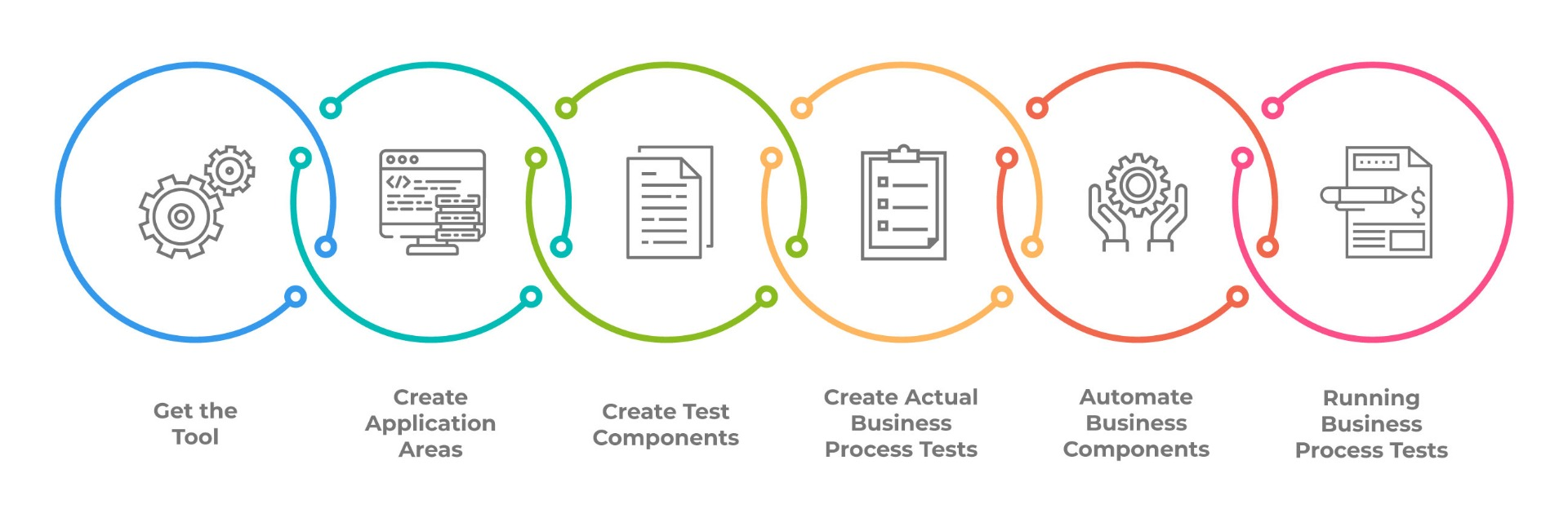 Business Process Automation Testing