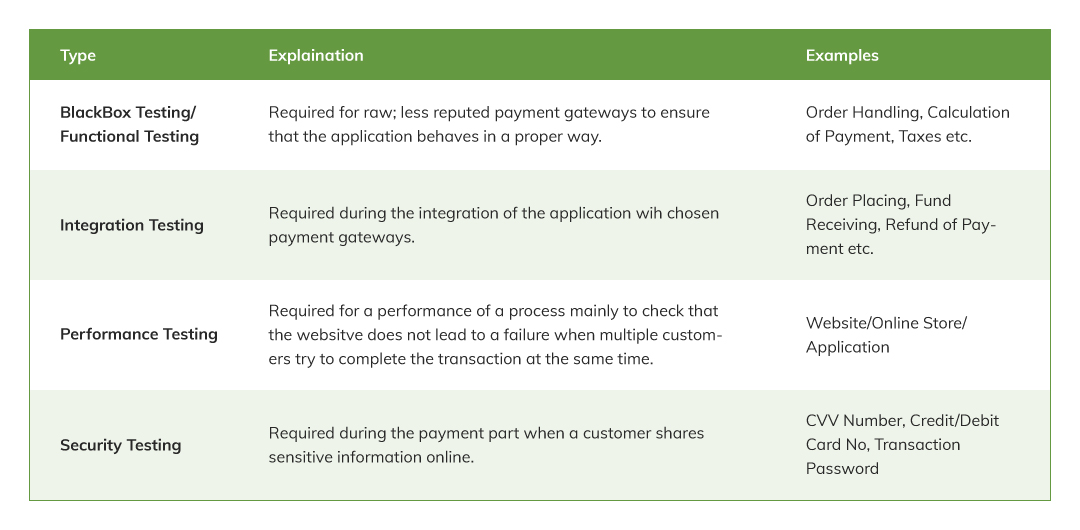 Payment Gateway Testing Parameters