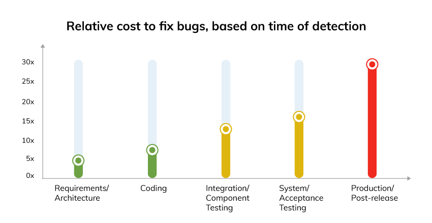 Relative cost to fix bugs graph